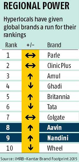 brands of parle