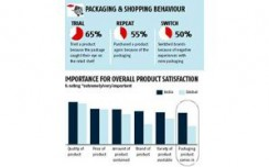Packaging more important for brands in India