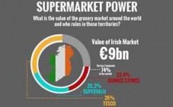 Statistics on worldwide grocery retail powers- revealed